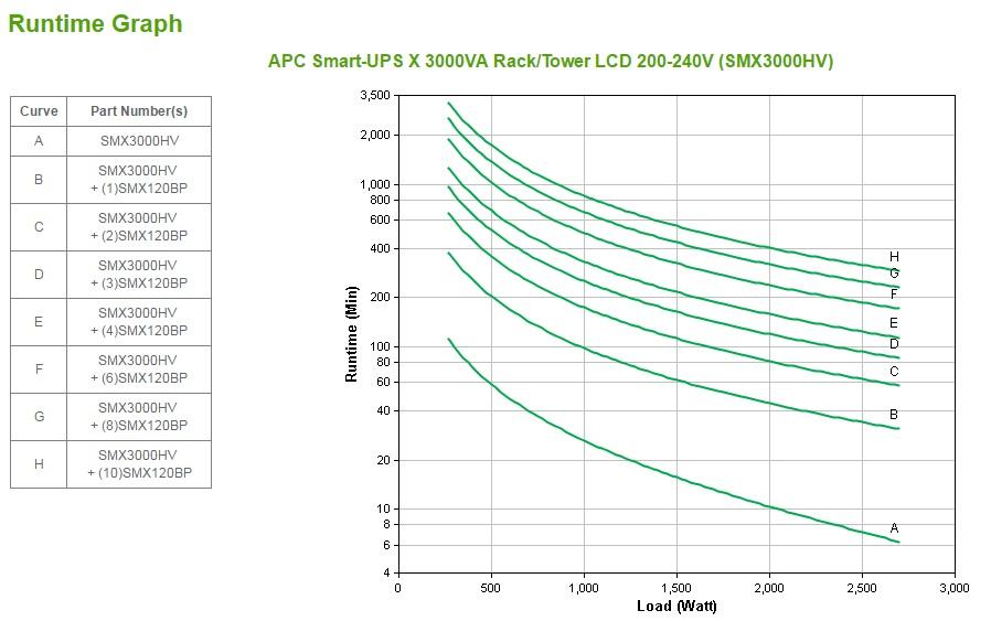 Smart-UPS X 3000 Rack/Tower UPS (UPS, rack-mountable, 2700 Watt, 3000 VA, RS-232, USB, 10 output connectors, 2U)