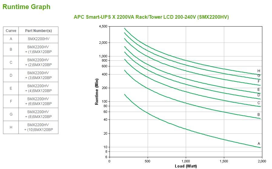 Smart-UPS X 2200 Rack/Tower UPS (LCD, rack-mountable, 1980 Watt, 2200 VA, RS-232, USB, 10 output connectors, 2U)