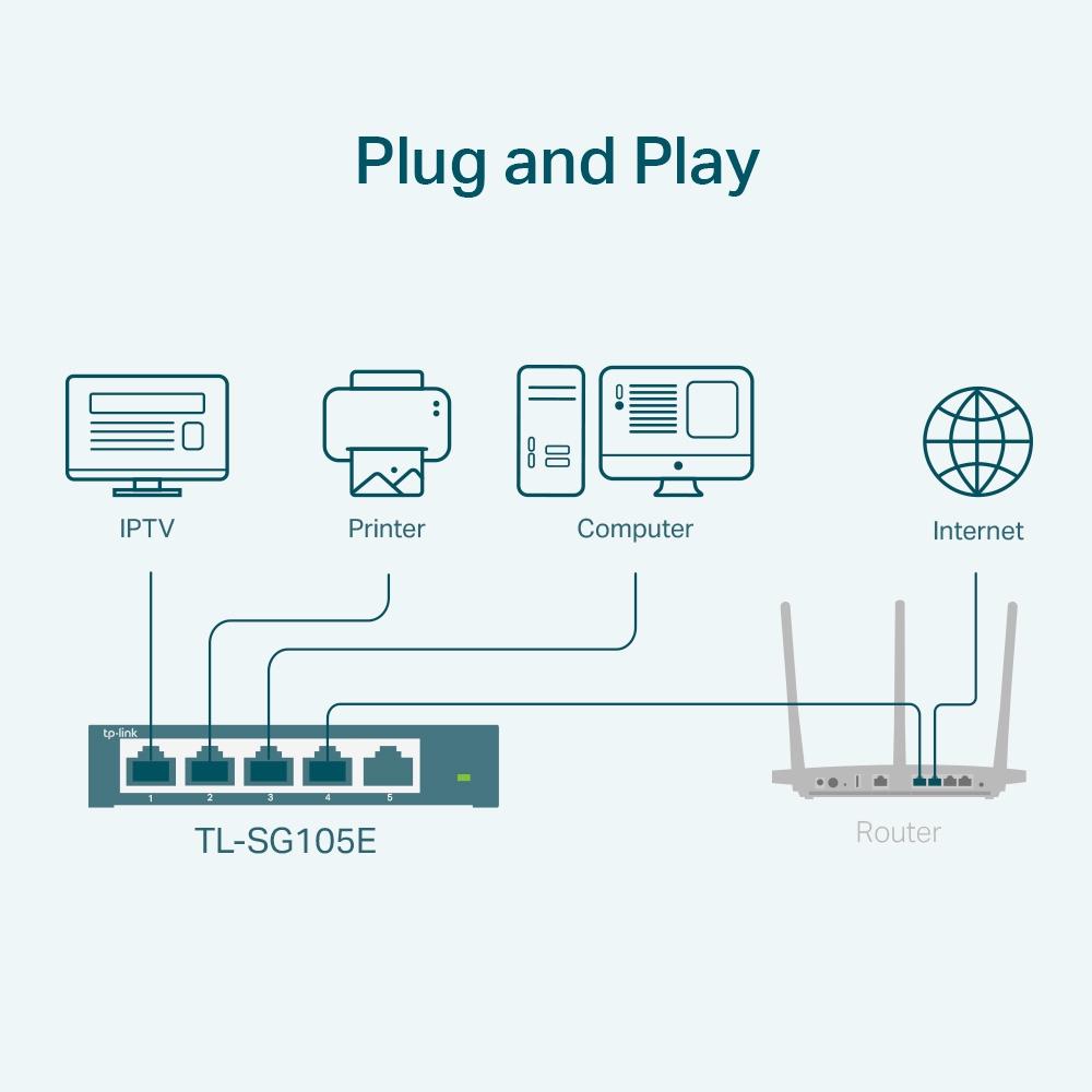TL-SG105E 5-poort Gigabit Easy Smart Switch (10/100/1000 Mbps, MTU/Port/Tag-based VLAN, QoS, IGMP Snooping)