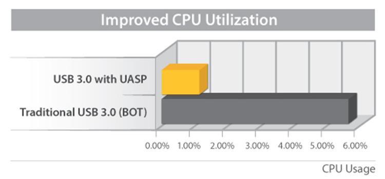 """3,5"""" USB 3.0 External SATA Hard Drive Enclosure (UASP, zilver)"""