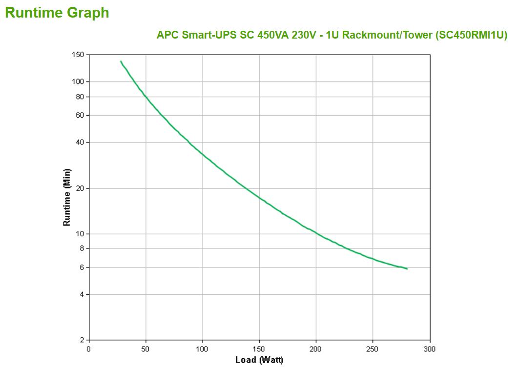 SC450RMI1U Smart-UPS SC (450 VA, rack-mountable, 280 Watt, RS-232, 4 output connectors, 1U)